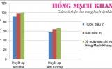 Hồng Mạch Khang - Giải pháp thảo dược hàng đầu cho người huyết áp thấp